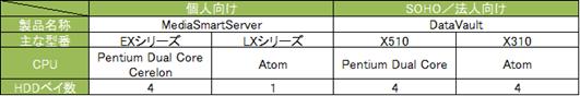 日本にも HP DataVault X510 がやってくる!