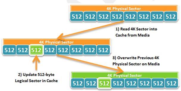 WHS2011のサーバーバックアップ(Windows Server バックアップ)とAdvanced Format HDD に関する考察