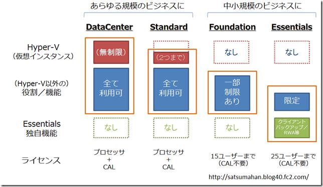 Windows Server 2012 エディションの差異の概要