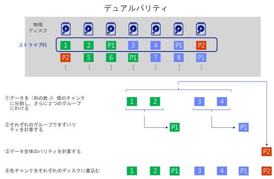 Windows Server 2012 R2 のデュアルパリティは、ストライプあたり3つのパリティストライプが存在
