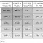 Windows が利用する SMB のバージョン