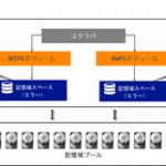 Windows 8.1 では ミラースペースのフォーマットにReFS(復元性のあるファイルシステム)が利用可能に。ReFSはパリティスペースもサポートするように