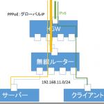 IPv6パススルー機能を持つルーターで、フレッツ光ネクストの IPv6 IPoE(ネイティブ)方式を使いつつサーバー公開する方法