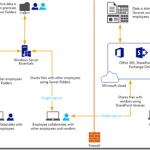 Windows Server 2012 R2 Essentials で、中小規模のビジネスにおける社外とのコラボレーションを改善する