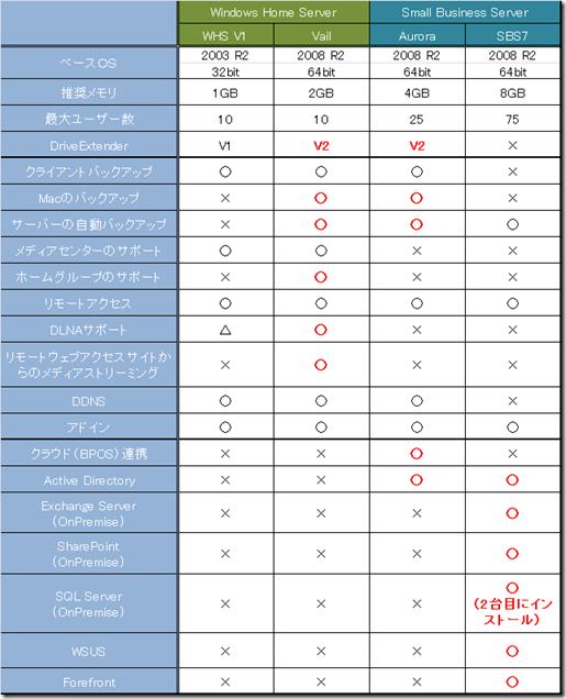 Vail/Aurora/SBS 7 の比較