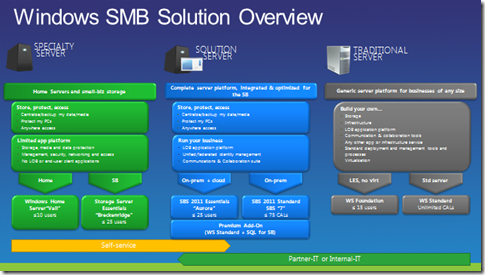 Vail、SBS Essentials、SBS 7、Storage Server 2008 R2 Essentials
