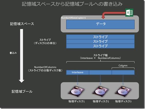 記憶域スペースに関する理解を深める(パラメーター設定と振る舞い):(2)