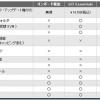 HP iLOのライセンスを認証する/iLO 4 日本語化パックの適用